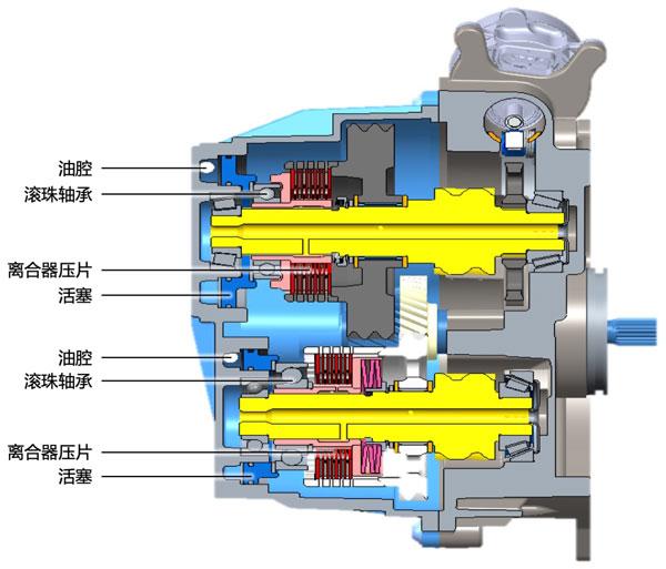 吉凯恩TorqueShift两档变速器截面图